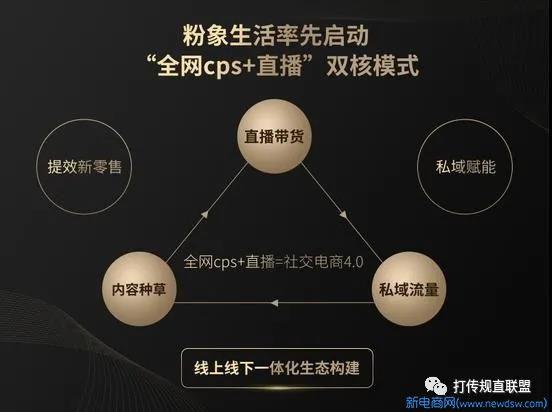 """社区电商平台""""粉象生活""""公布发展战略升級三级vip会员方式涉嫌传销"""