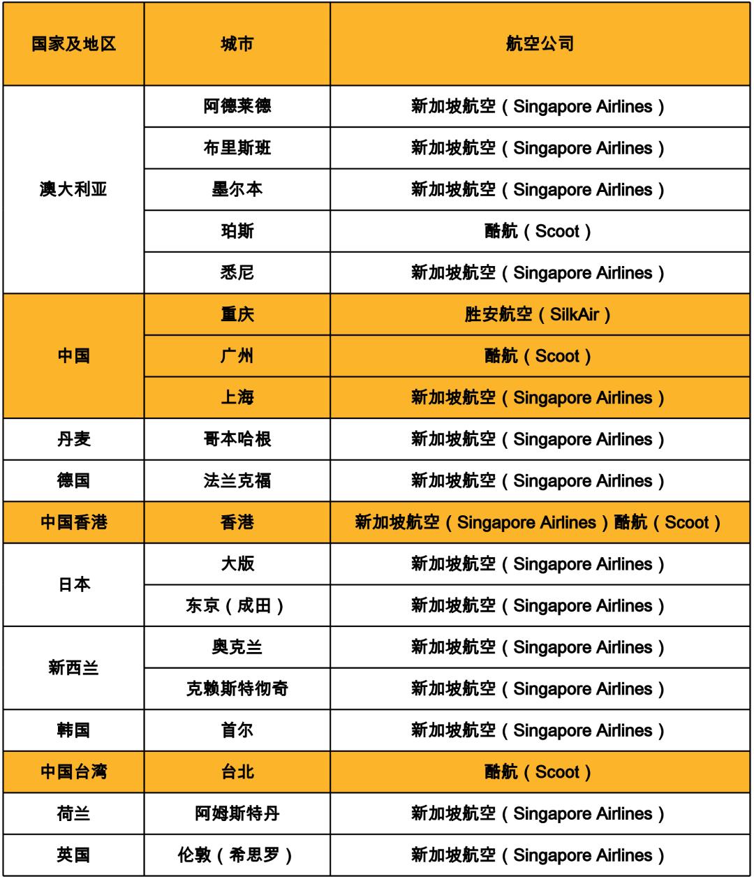 新加坡转机政策调整,部分乘客暂时无法经新加坡转机前往中国大陆