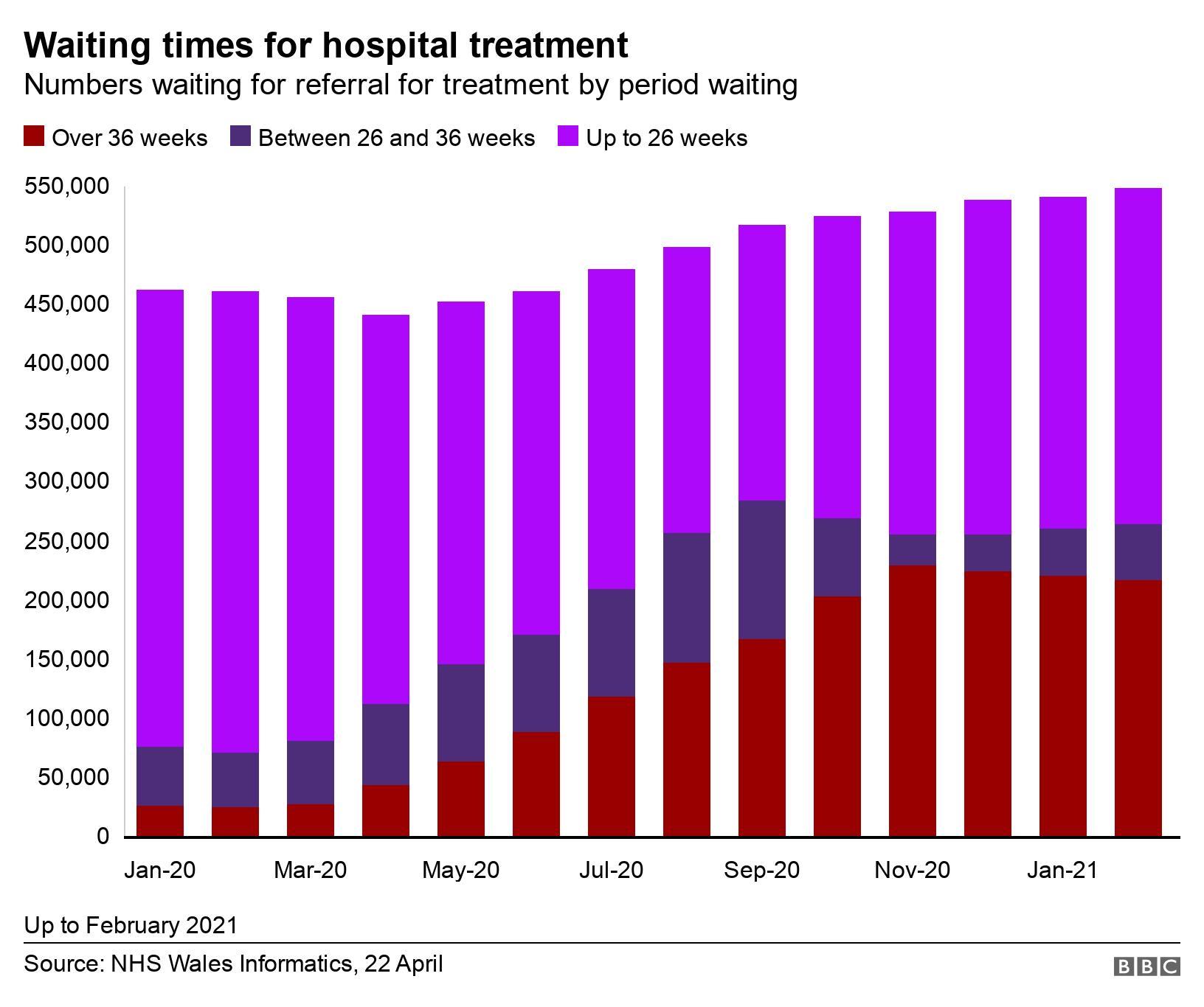 冠状病毒:在流行期间,威尔士国家医疗服务系统等候名单上有50万人